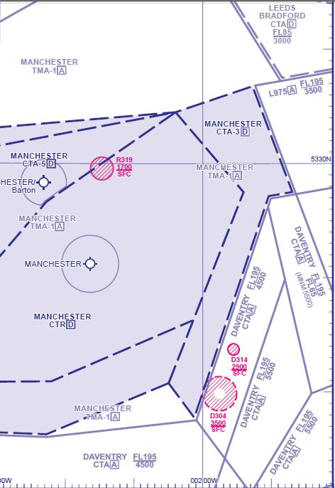 Figure 1 Manchester CTR
