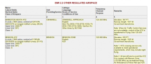 Example listing from UK AIP ENR 2.2