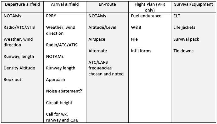 Copy of the pilot's flight preparation checklist